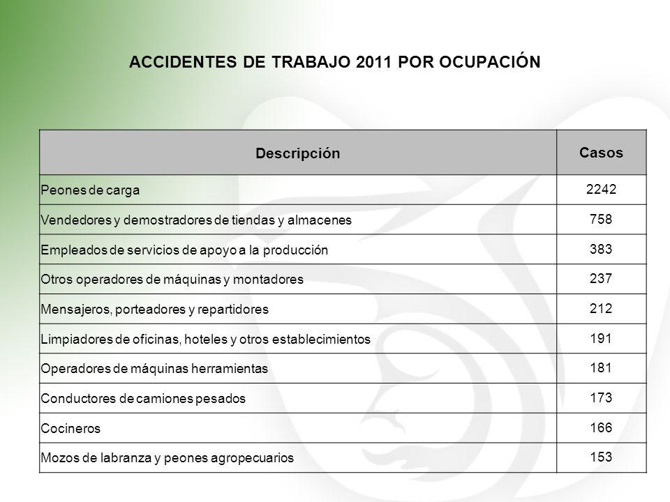 ACCIDENTES DE TRABAJO 2011 POR OCUPACIÓN DescripciónCasos Peones de carga2242 Vendedores y demostradores de tiendas y almacenes758 Empleados de servic