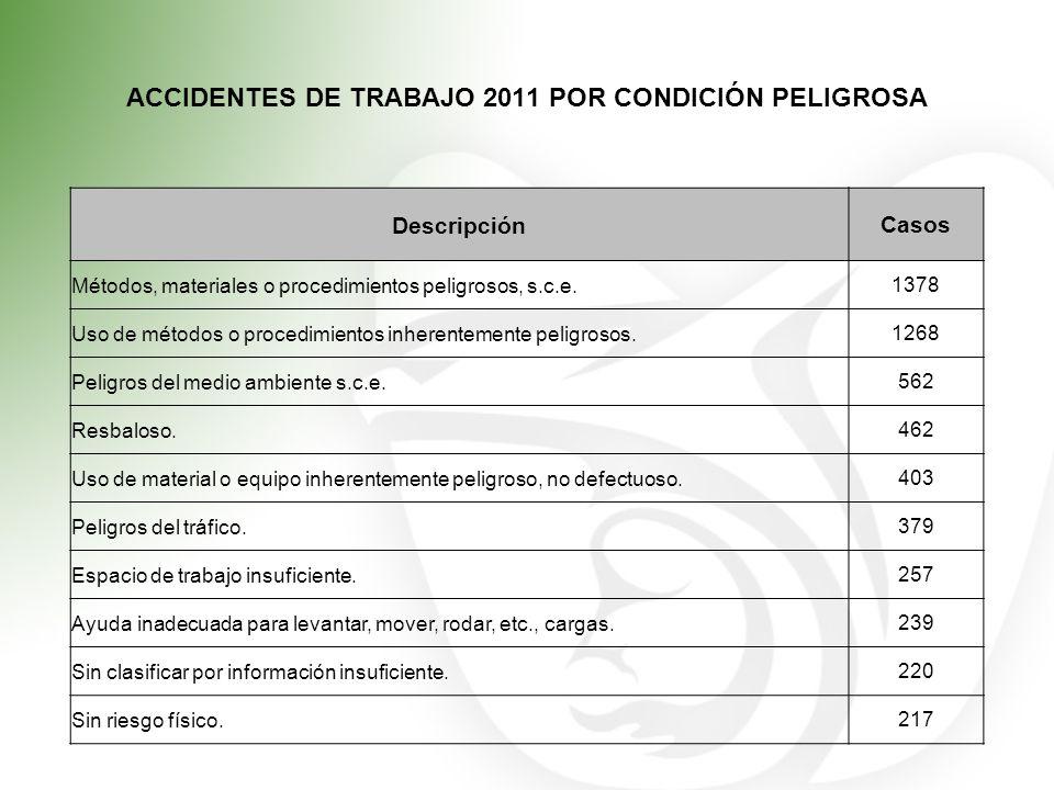 ACCIDENTES DE TRABAJO 2011 POR CONDICIÓN PELIGROSA DescripciónCasos Métodos, materiales o procedimientos peligrosos, s.c.e.1378 Uso de métodos o proce