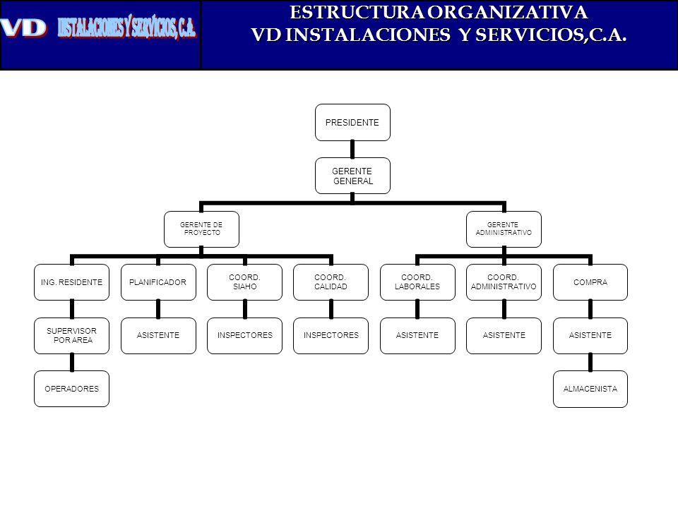 ESTRUCTURA ORGANIZATIVA VD INSTALACIONES Y SERVICIOS,C.A. PRESIDENTE GERENTE GENERAL GERENTE DE PROYECTO ING. RESIDENTE SUPERVISOR POR AREA OPERADORES
