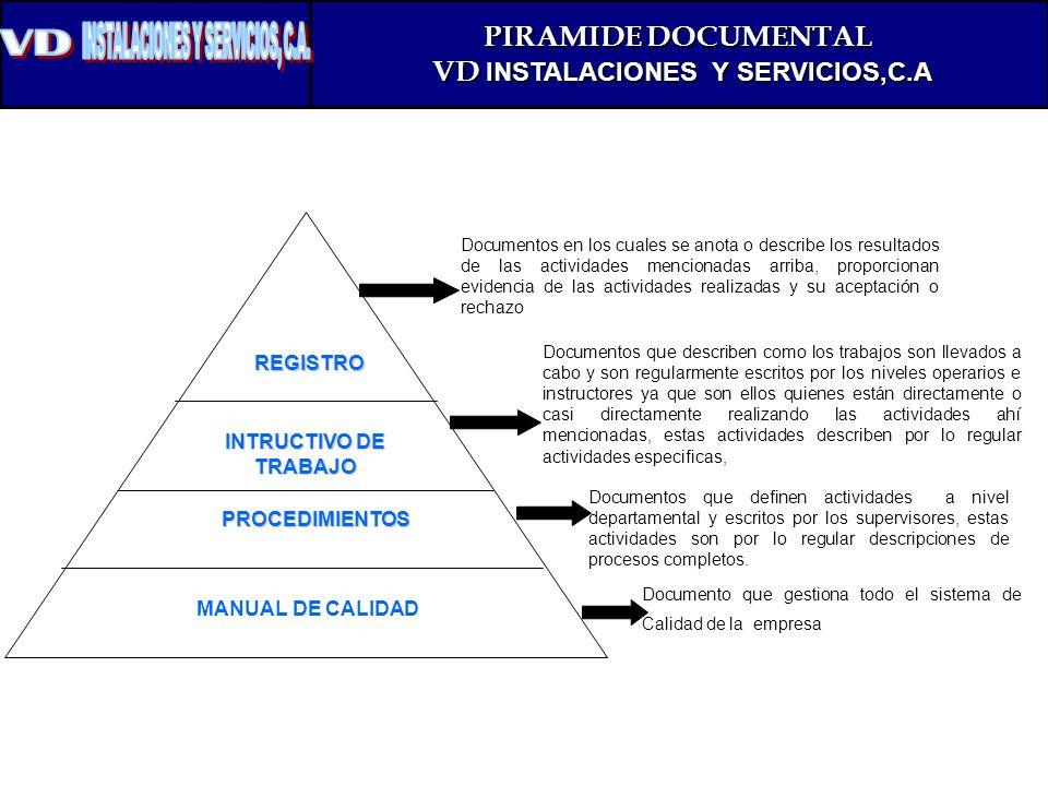 PIRAMIDE DOCUMENTAL VD INSTALACIONES Y SERVICIOS,C.A VD INSTALACIONES Y SERVICIOS,C.A MANUAL DE CALIDAD PROCEDIMIENTOS INTRUCTIVO DE TRABAJO REGISTRO