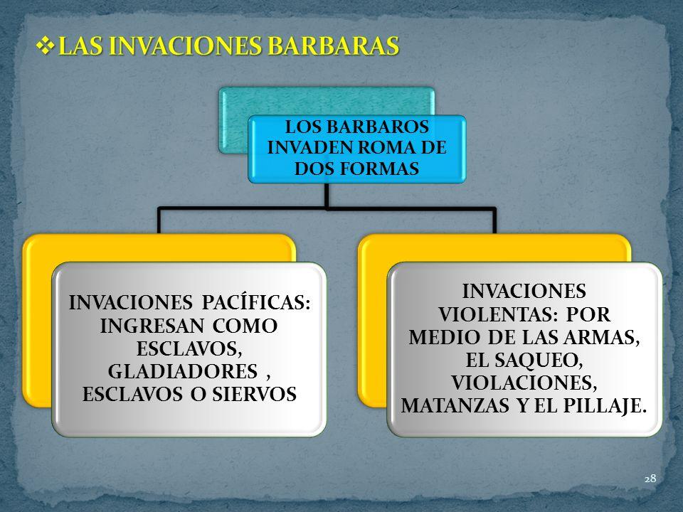 28 LOS BARBAROS INVADEN ROMA DE DOS FORMAS INVACIONES PACÍFICAS: INGRESAN COMO ESCLAVOS, GLADIADORES, ESCLAVOS O SIERVOS INVACIONES VIOLENTAS: POR MEDIO DE LAS ARMAS, EL SAQUEO, VIOLACIONES, MATANZAS Y EL PILLAJE.