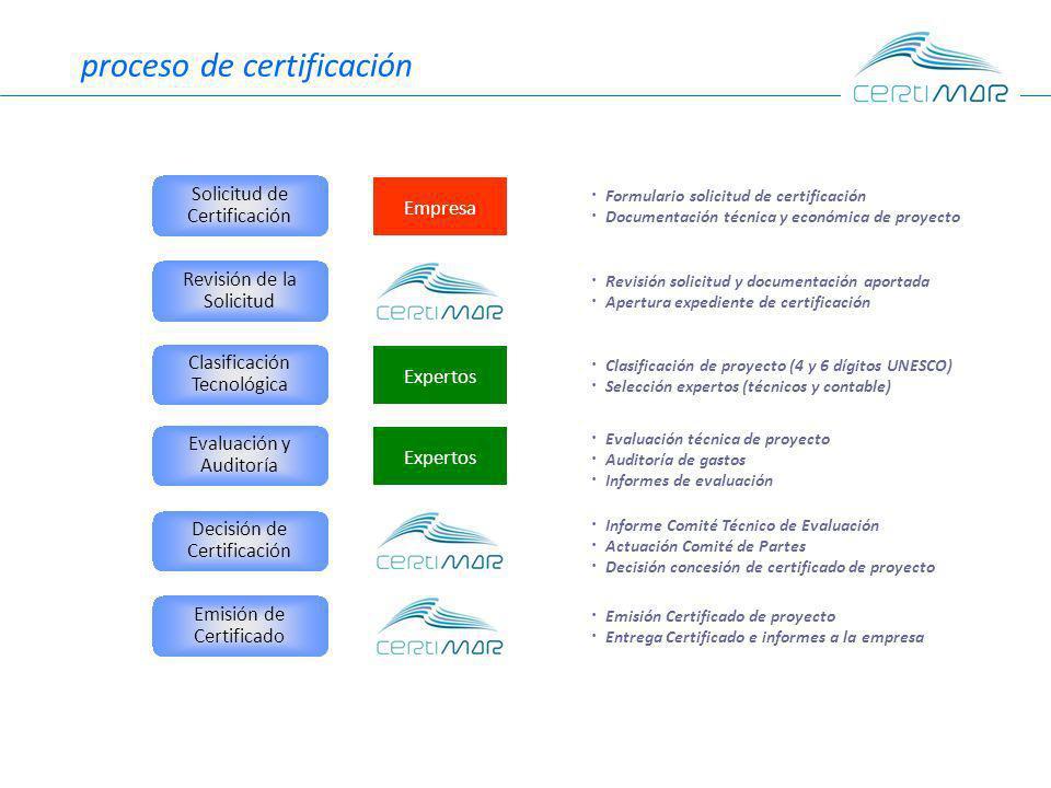 proceso de certificación Solicitud de Certificación Revisión de la Solicitud Clasificación Tecnológica Evaluación y Auditoría Emisión de Certificado Decisión de Certificación EmpresaExpertos · Formulario solicitud de certificación · Documentación técnica y económica de proyecto · Evaluación técnica de proyecto · Auditoría de gastos · Informes de evaluación · Revisión solicitud y documentación aportada · Apertura expediente de certificación · Clasificación de proyecto (4 y 6 dígitos UNESCO) · Selección expertos (técnicos y contable) · Informe Comité Técnico de Evaluación · Actuación Comité de Partes · Decisión concesión de certificado de proyecto · Emisión Certificado de proyecto · Entrega Certificado e informes a la empresa