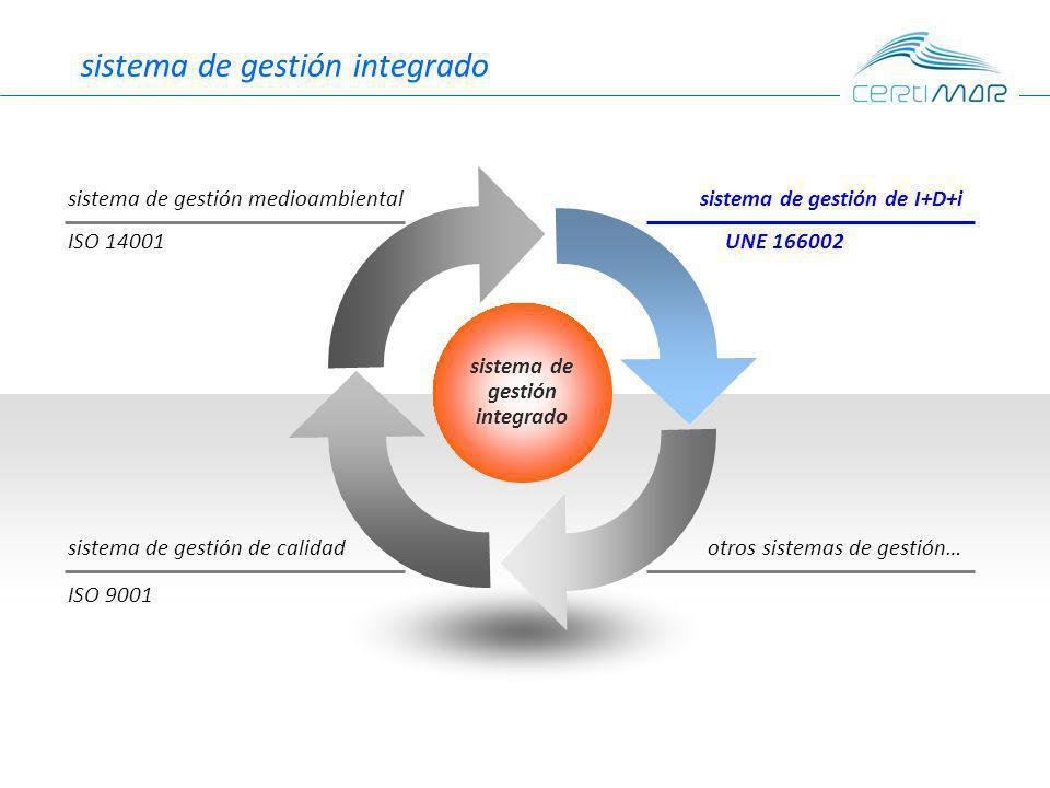 sistema de gestión integrado sistema de gestión de I+D+isistema de gestión medioambiental otros sistemas de gestión…sistema de gestión de calidad ISO 14001 ISO 9001 UNE 166002