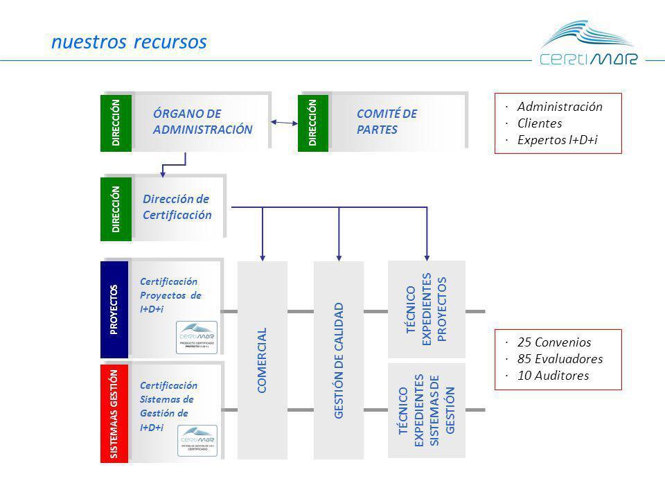 nuestros recursos DIRECCIÓN Dirección de Certificación SISTEMAAS GESTIÓN Certificación Sistemas de Gestión de I+D+i PROYECTOS Certificación Proyectos de I+D+i COMERCIAL GESTIÓN DE CALIDAD TÉCNICO EXPEDIENTES PROYECTOS TÉCNICO EXPEDIENTES SISTEMAS DE GESTIÓN 25 Convenios 85 Evaluadores 10 Auditores DIRECCIÓN ÓRGANO DE ADMINISTRACIÓN DIRECCIÓN COMITÉ DE PARTES Administración Clientes Expertos I+D+i