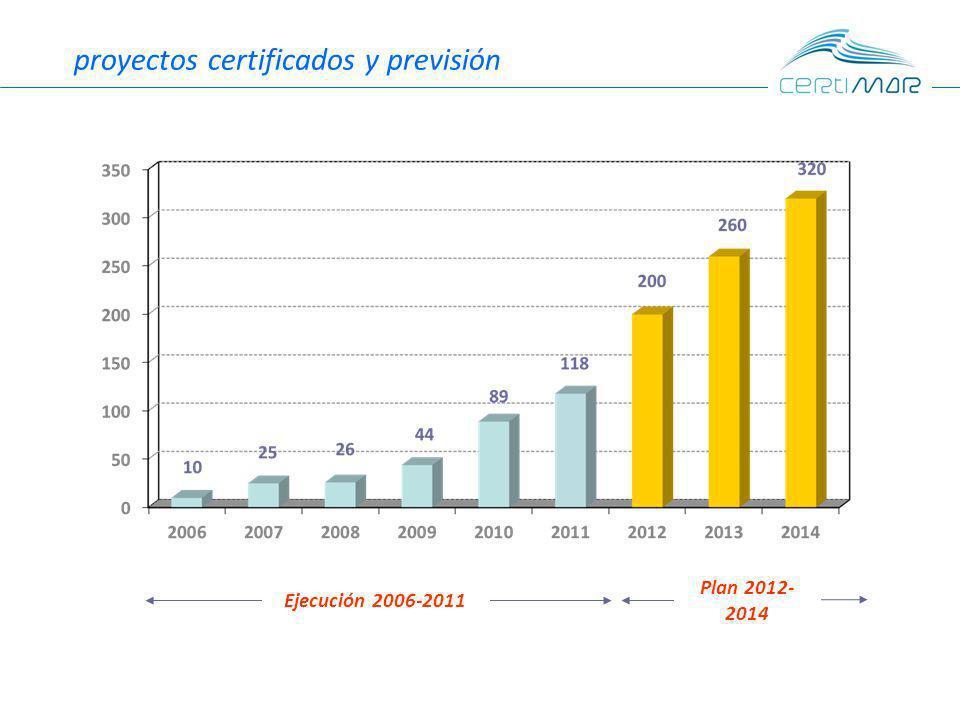 proyectos certificados y previsión Ejecución 2006-2011 Plan 2012- 2014