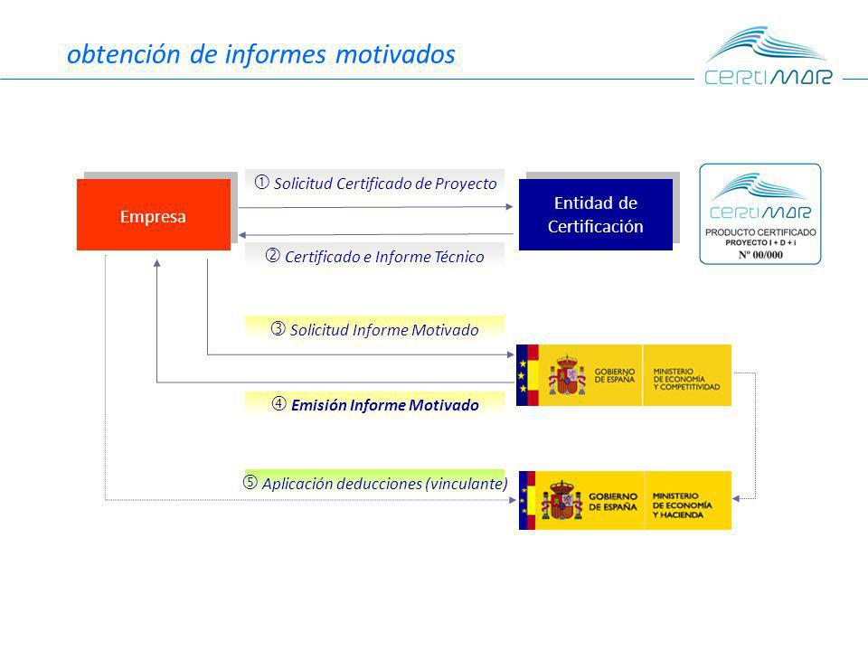 obtención de informes motivados Empresa Solicitud Certificado de Proyecto Certificado e Informe Técnico Solicitud Informe Motivado Emisión Informe Motivado Aplicación deducciones (vinculante) Entidad de Certificación