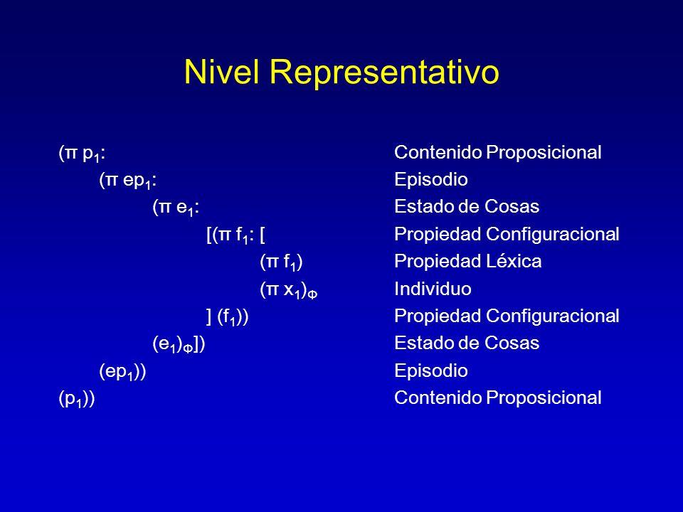 Nivel Representativo (π p 1 :Contenido Proposicional (π ep 1 :Episodio (π e 1 : Estado de Cosas [(π f 1 :[Propiedad Configuracional (π f 1 )Propiedad