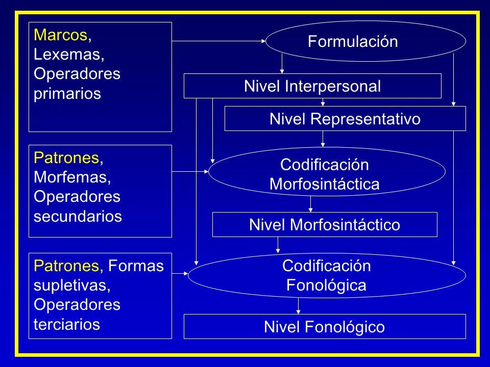 Marcos, Lexemas, Operadores primarios Patrones, Morfemas, Operadores secundarios Nivel Interpersonal Nivel Representativo Formulación Codificación Mor
