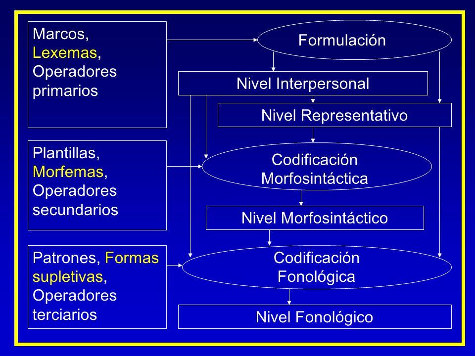 Marcos, Lexemas, Operadores primarios Plantillas, Morfemas, Operadores secundarios Nivel Interpersonal Nivel Representativo Formulación Codificación M