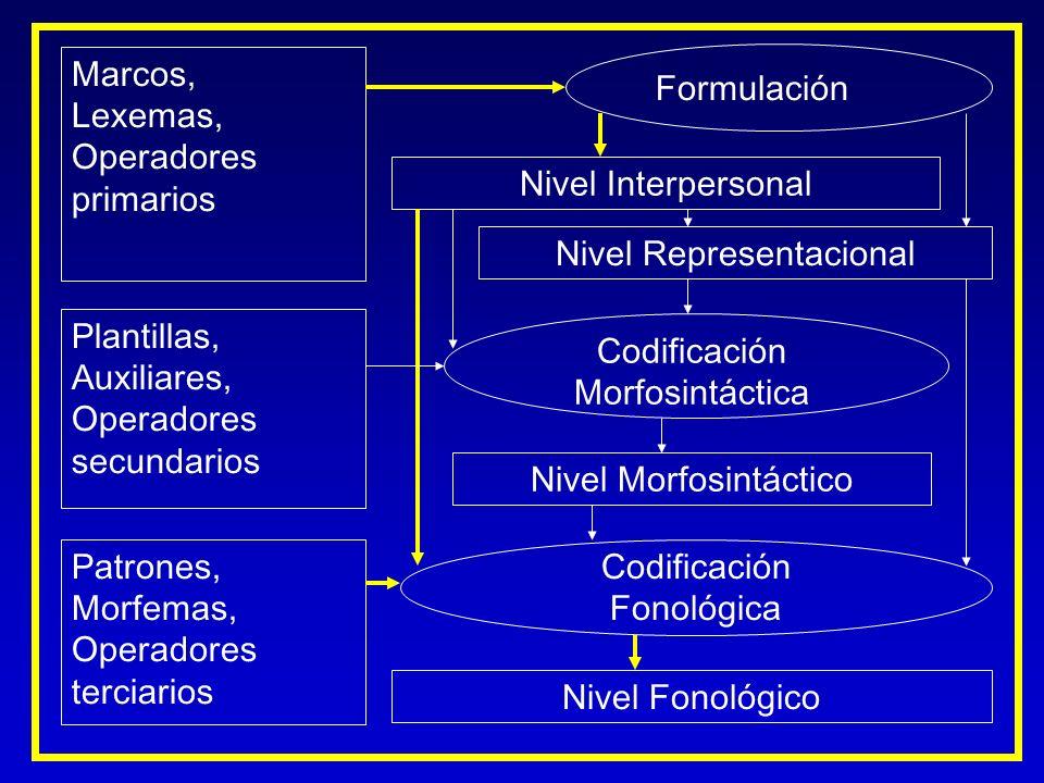 Marcos, Lexemas, Operadores primarios Plantillas, Auxiliares, Operadores secundarios Nivel Interpersonal Nivel Representacional Formulación Codificaci