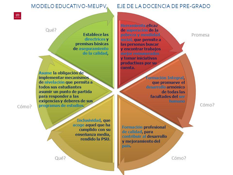 MODELO EDUCATIVO-MEUPV, EJE DE LA DOCENCIA DE PRE-GRADO Promesa Cómo.
