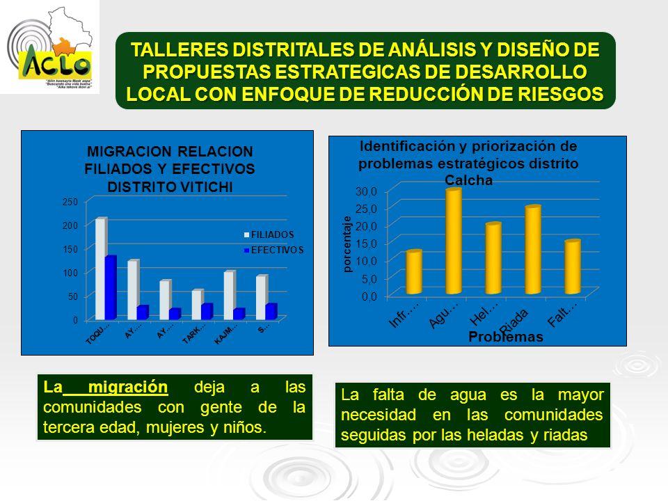 TALLERES DISTRITALES DE ANÁLISIS Y DISEÑO DE PROPUESTAS ESTRATEGICAS DE DESARROLLO LOCAL CON ENFOQUE DE REDUCCIÓN DE RIESGOS La migración deja a las c