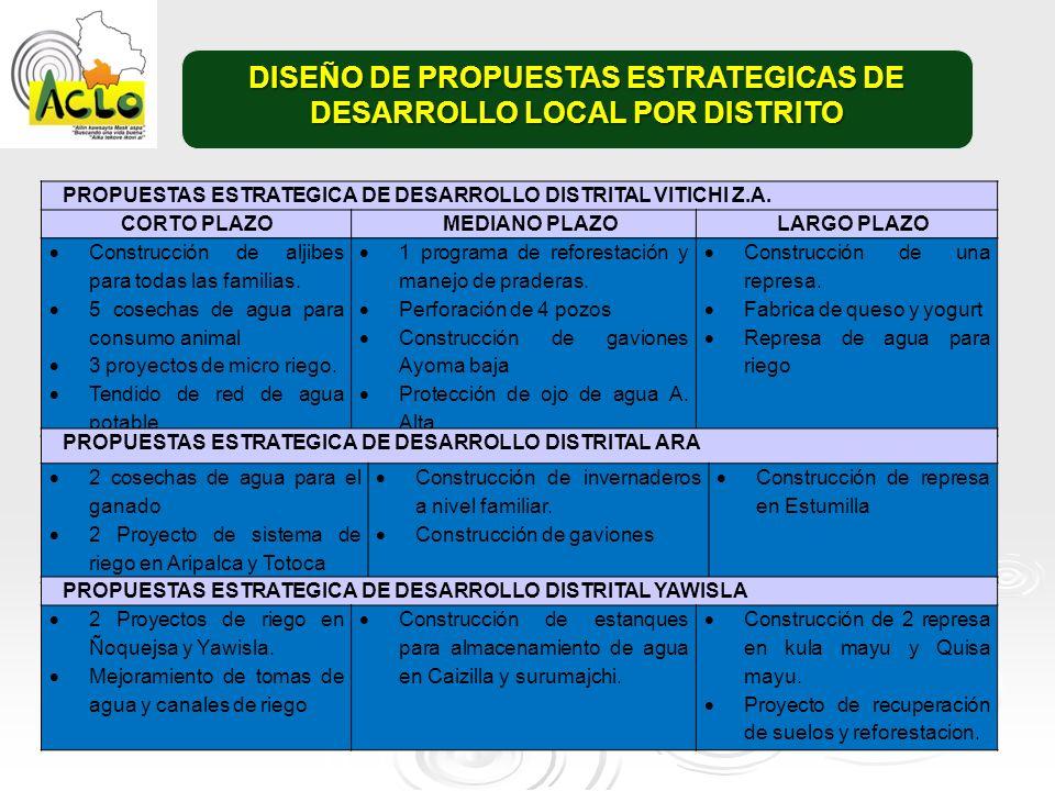 PROPUESTAS ESTRATEGICA DE DESARROLLO DISTRITAL VITICHI Z.A. CORTO PLAZOMEDIANO PLAZOLARGO PLAZO Construcción de aljibes para todas las familias. 5 cos