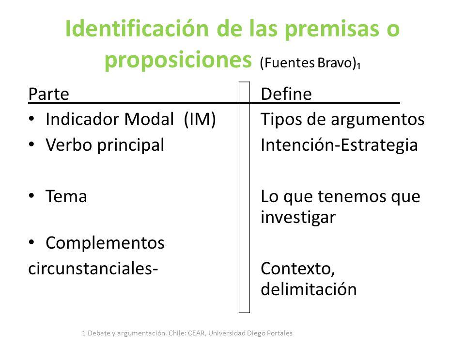 Identificación de las premisas o proposiciones (Fuentes Bravo) ParteDefine Indicador Modal (IM) Tipos de argumentos Verbo principalIntención-Estrategia TemaLo que tenemos que investigar Complementos circunstanciales-Contexto, delimitación 1 Debate y argumentación.