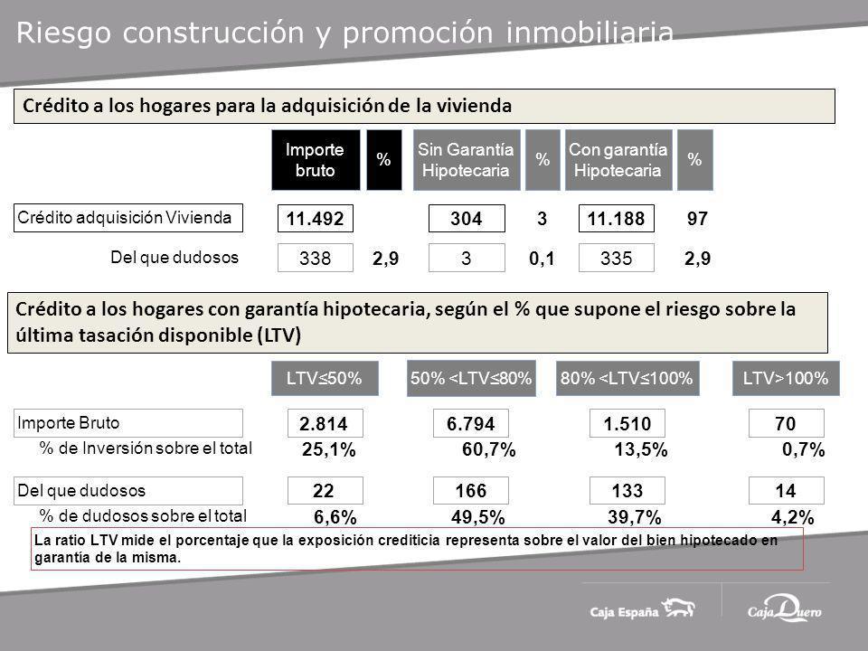 Riesgo construcción y promoción inmobiliaria Importe bruto Sin Garantía Hipotecaria Crédito adquisición Vivienda Del que dudosos 11.492304 Con garantía Hipotecaria 11.188 3383335 2.814 Importe Bruto Crédito a los hogares para la adquisición de la vivienda % 2,9 % 0,1 3 2,9 97 Crédito a los hogares con garantía hipotecaria, según el % que supone el riesgo sobre la última tasación disponible (LTV) LTV50% 50% <LTV80% 80% <LTV100%LTV>100% % de Inversión sobre el total % de dudosos sobre el total 6.7941.51070 Del que dudosos 2216613314 25,1%60,7%13,5%0,7% 6,6%49,5%39,7%4,2% La ratio LTV mide el porcentaje que la exposición crediticia representa sobre el valor del bien hipotecado en garantía de la misma.