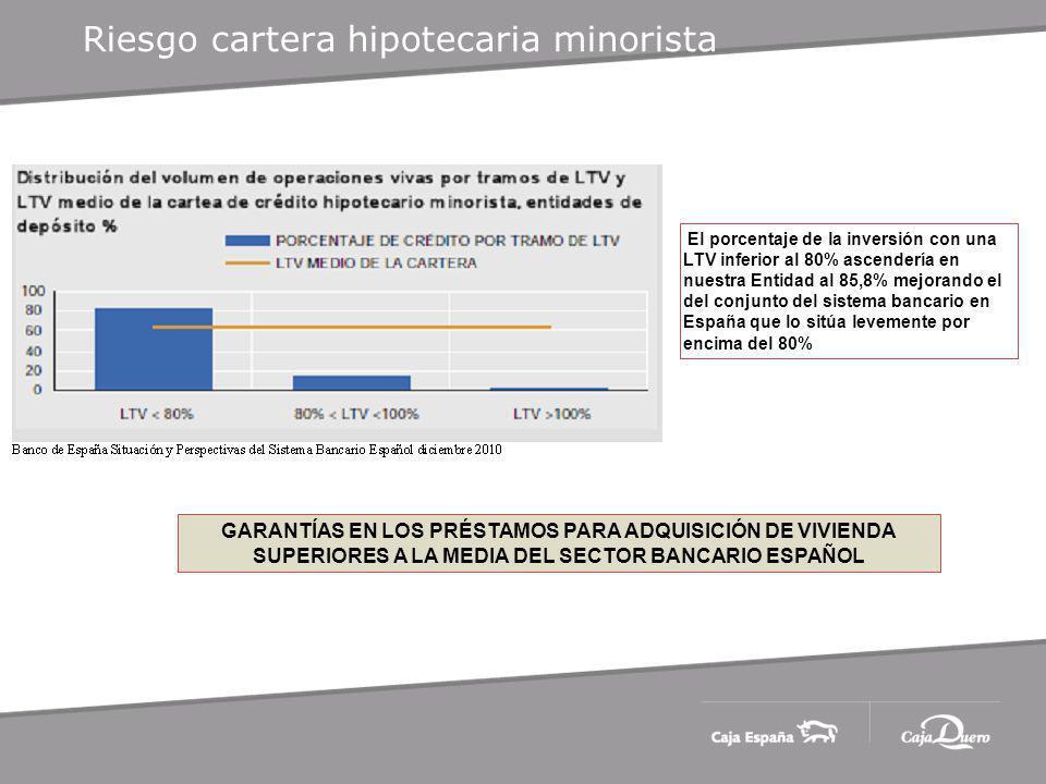 Riesgo cartera hipotecaria minorista El porcentaje de la inversión con una LTV inferior al 80% ascendería en nuestra Entidad al 85,8% mejorando el del conjunto del sistema bancario en España que lo sitúa levemente por encima del 80% GARANTÍAS EN LOS PRÉSTAMOS PARA ADQUISICIÓN DE VIVIENDA SUPERIORES A LA MEDIA DEL SECTOR BANCARIO ESPAÑOL