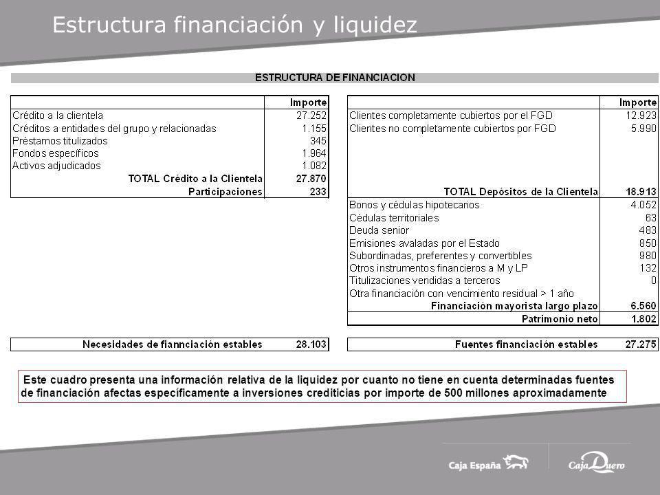 Estructura financiación y liquidez Este cuadro presenta una información relativa de la liquidez por cuanto no tiene en cuenta determinadas fuentes de financiación afectas específicamente a inversiones crediticias por importe de 500 millones aproximadamente