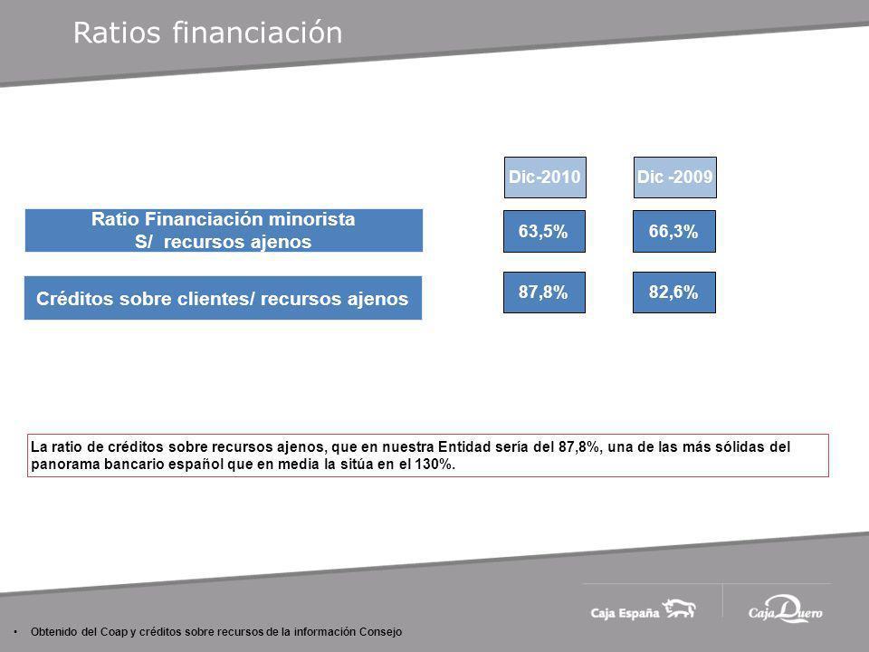 Dic-2010 Ratio Financiación minorista S/ recursos ajenos 63,5% Créditos sobre clientes/ recursos ajenos 87,8% Dic -2009 66,3% 82,6% Obtenido del Coap y créditos sobre recursos de la información Consejo Ratios financiación La ratio de créditos sobre recursos ajenos, que en nuestra Entidad sería del 87,8%, una de las más sólidas del panorama bancario español que en media la sitúa en el 130%.
