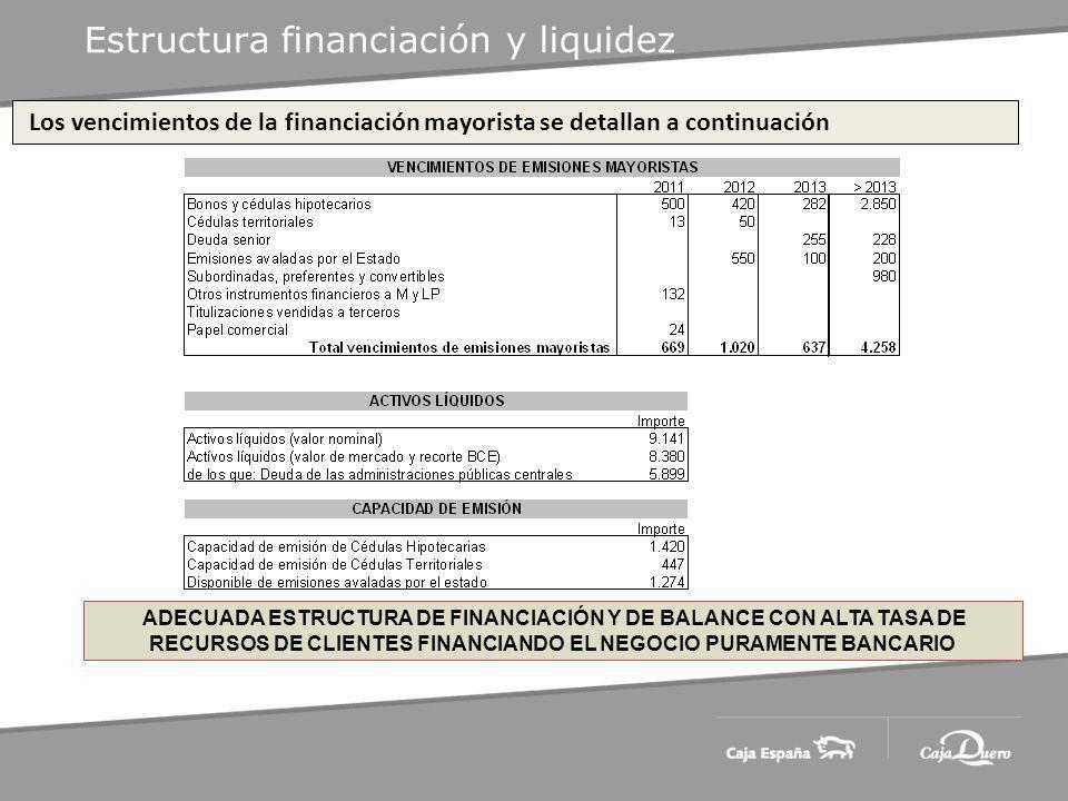 Estructura financiación y liquidez Los vencimientos de la financiación mayorista se detallan a continuación ADECUADA ESTRUCTURA DE FINANCIACIÓN Y DE BALANCE CON ALTA TASA DE RECURSOS DE CLIENTES FINANCIANDO EL NEGOCIO PURAMENTE BANCARIO