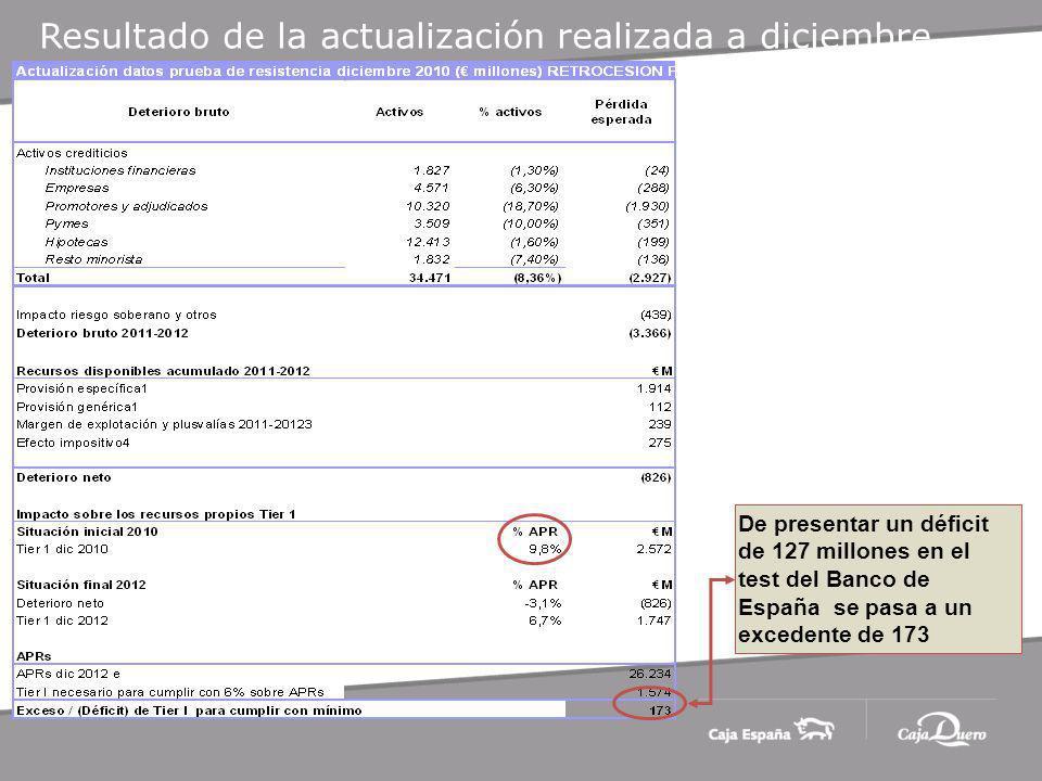 Resultado de la actualización realizada a diciembre De presentar un déficit de 127 millones en el test del Banco de España se pasa a un excedente de 173