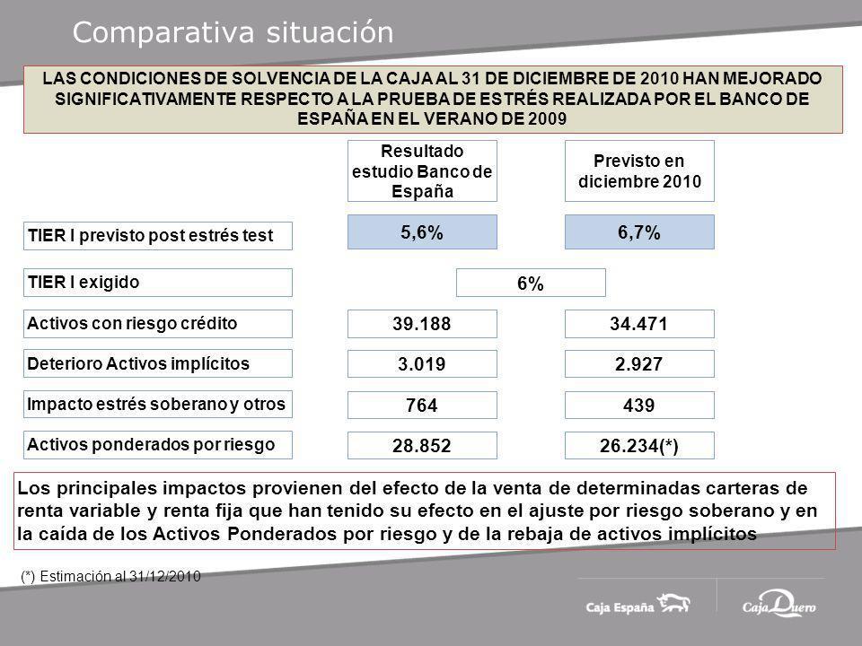 Comparativa situación LAS CONDICIONES DE SOLVENCIA DE LA CAJA AL 31 DE DICIEMBRE DE 2010 HAN MEJORADO SIGNIFICATIVAMENTE RESPECTO A LA PRUEBA DE ESTRÉS REALIZADA POR EL BANCO DE ESPAÑA EN EL VERANO DE 2009 TIER I previsto post estrés test Resultado estudio Banco de España 5,6%6,7% Previsto en diciembre 2010 TIER I exigido 6% Activos con riesgo crédito 39.18834.471 Deterioro Activos implícitos 3.0192.927 Impacto estrés soberano y otros 764439 Los principales impactos provienen del efecto de la venta de determinadas carteras de renta variable y renta fija que han tenido su efecto en el ajuste por riesgo soberano y en la caída de los Activos Ponderados por riesgo y de la rebaja de activos implícitos Activos ponderados por riesgo 28.85226.234(*) (*) Estimación al 31/12/2010