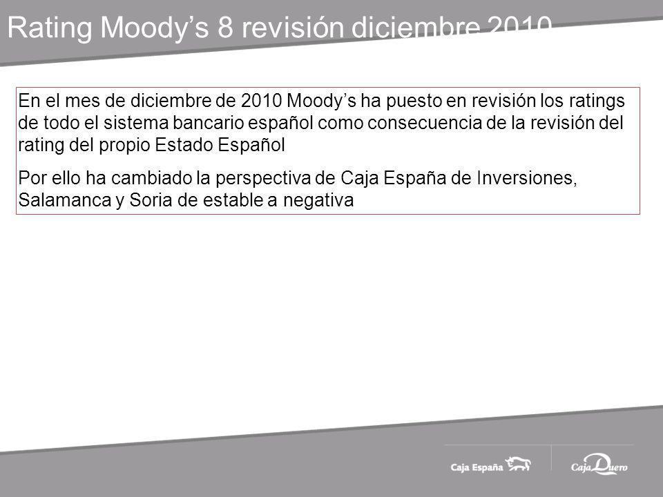 Rating Moodys 8 revisión diciembre 2010 En el mes de diciembre de 2010 Moodys ha puesto en revisión los ratings de todo el sistema bancario español como consecuencia de la revisión del rating del propio Estado Español Por ello ha cambiado la perspectiva de Caja España de Inversiones, Salamanca y Soria de estable a negativa