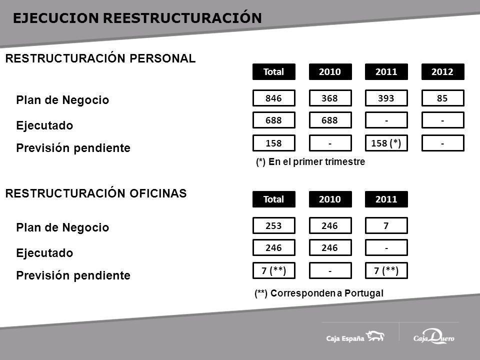EJECUCION REESTRUCTURACIÓN RESTRUCTURACIÓN PERSONAL RESTRUCTURACIÓN OFICINAS Plan de Negocio Ejecutado Previsión pendiente 201020112012Total 36839385846 688-- -158 (*)-158 Plan de Negocio Ejecutado Previsión pendiente 20102011Total 2467253 246- -7 (**) (**) Corresponden a Portugal (*) En el primer trimestre