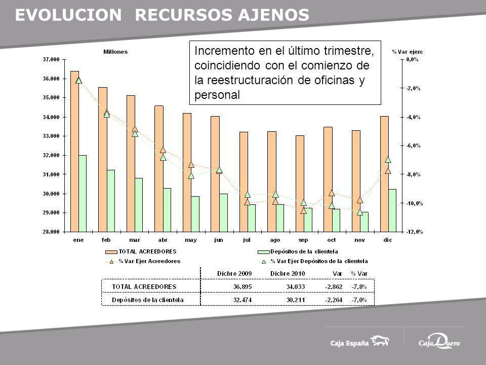 EVOLUCION RECURSOS AJENOS Incremento en el último trimestre, coincidiendo con el comienzo de la reestructuración de oficinas y personal