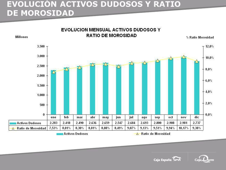 EVOLUCIÓN ACTIVOS DUDOSOS Y RATIO DE MOROSIDAD