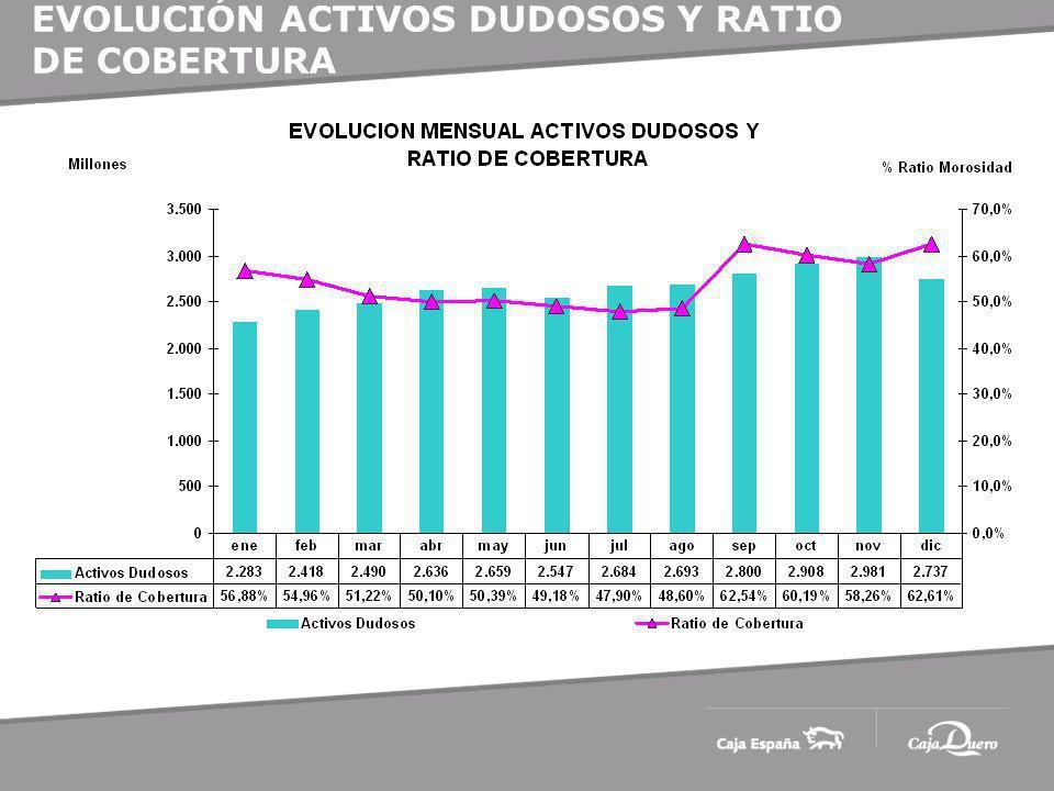 EVOLUCIÓN ACTIVOS DUDOSOS Y RATIO DE COBERTURA