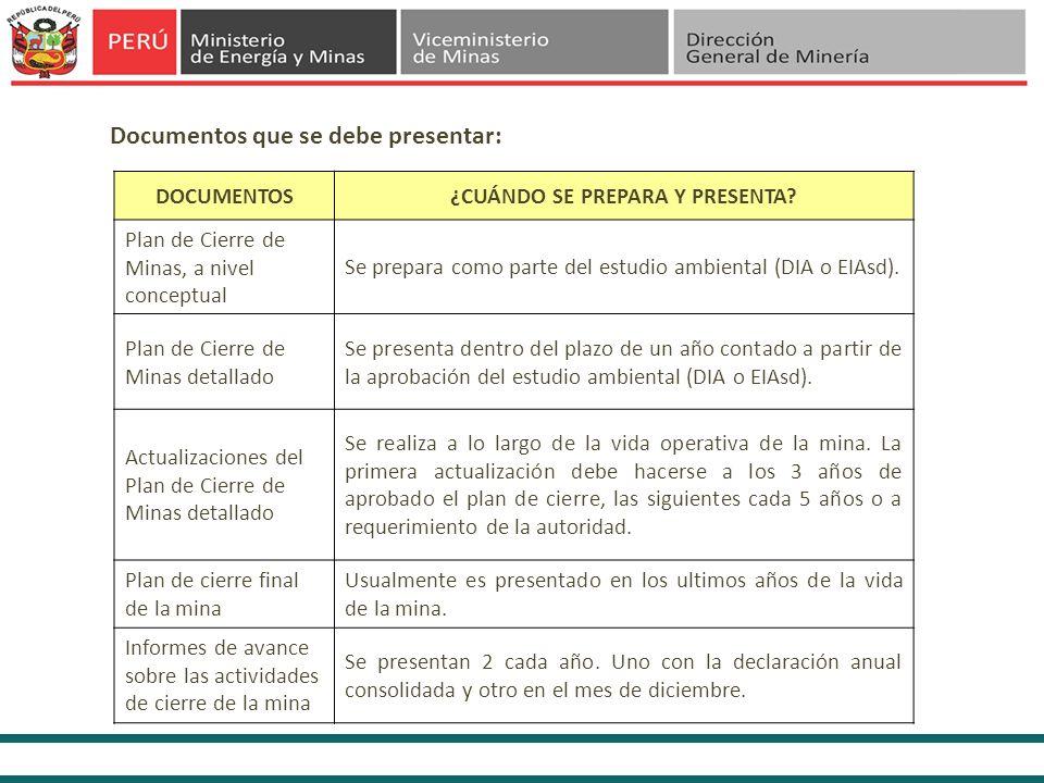 Documentos que se debe presentar: DOCUMENTOS¿CUÁNDO SE PREPARA Y PRESENTA? Plan de Cierre de Minas, a nivel conceptual Se prepara como parte del estud