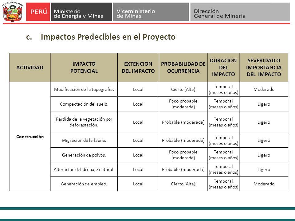 c.Impactos Predecibles en el Proyecto ACTIVIDAD IMPACTO POTENCIAL EXTENCION DEL IMPACTO PROBABILIDAD DE OCURRENCIA DURACION DEL IMPACTO SEVERIDAD O IM