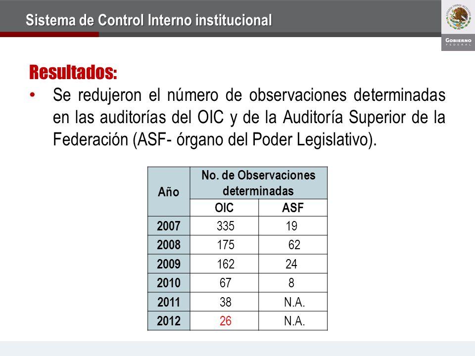 Resultados: Se redujeron el número de observaciones determinadas en las auditorías del OIC y de la Auditoría Superior de la Federación (ASF- órgano de