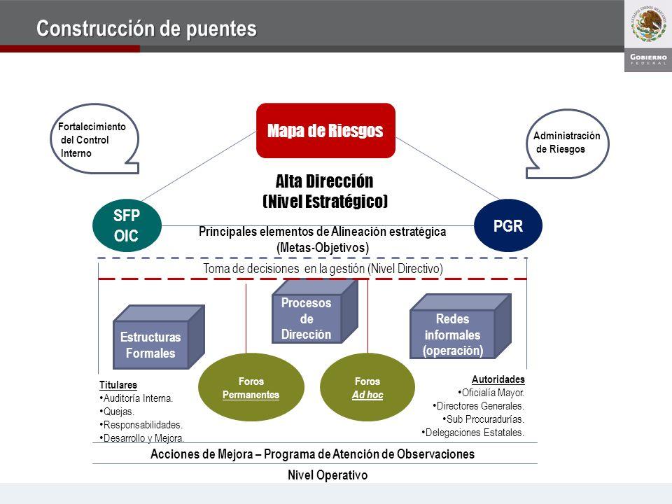 Mapa de Riesgos SFP OIC PGR Alta Dirección (Nivel Estratégico) Principales elementos de Alineación estratégica (Metas-Objetivos) Estructuras Formales