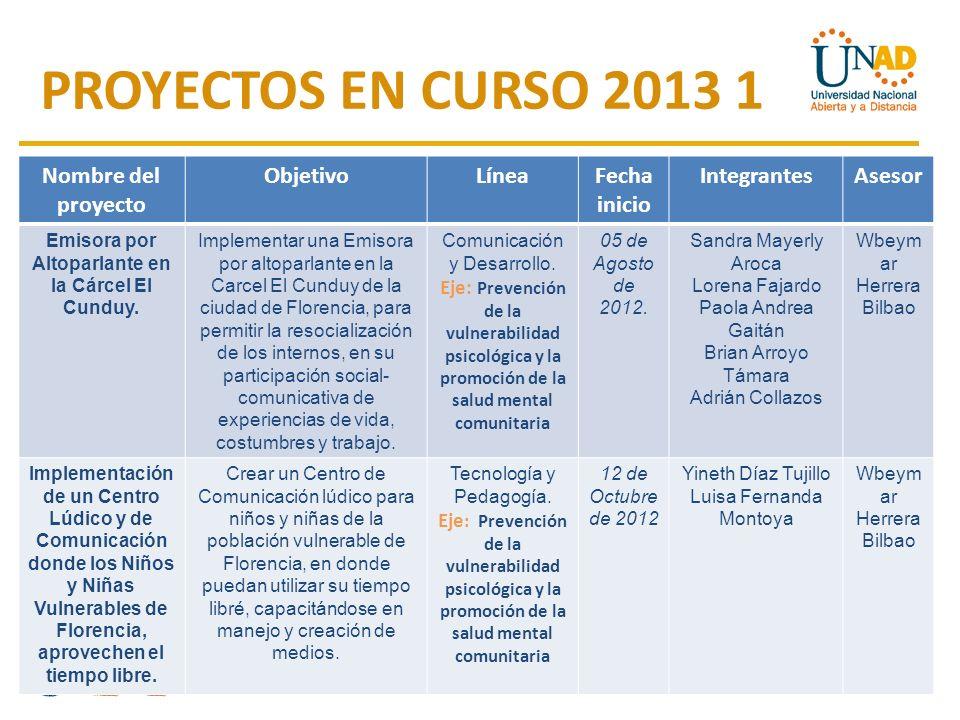 Nombre del proyecto ObjetivoLíneaFecha inicio IntegrantesAsesor Emisora por Altoparlante en la Cárcel El Cunduy.