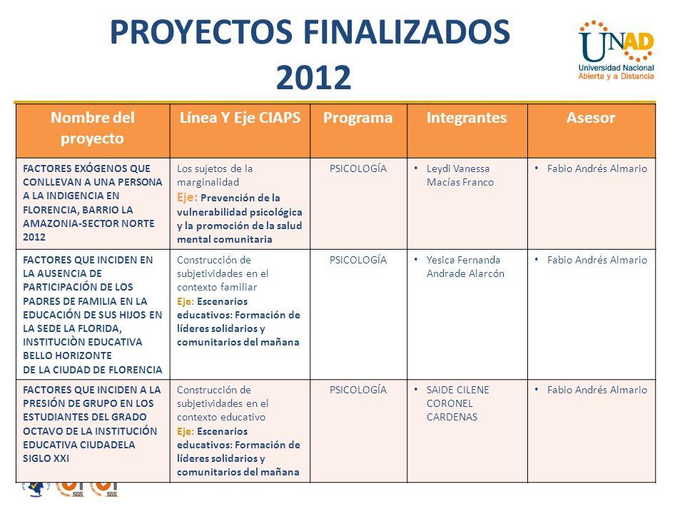 PROYECTOS FINALIZADOS 2012 Nombre del proyecto Línea Y Eje CIAPSProgramaIntegrantesAsesor FACTORES EXÓGENOS QUE CONLLEVAN A UNA PERSONA A LA INDIGENCIA EN FLORENCIA, BARRIO LA AMAZONIA-SECTOR NORTE 2012 Los sujetos de la marginalidad Eje: Prevención de la vulnerabilidad psicológica y la promoción de la salud mental comunitaria PSICOLOGÍA Leydi Vanessa Macías Franco Fabio Andrés Almario FACTORES QUE INCIDEN EN LA AUSENCIA DE PARTICIPACIÓN DE LOS PADRES DE FAMILIA EN LA EDUCACIÓN DE SUS HIJOS EN LA SEDE LA FLORIDA, INSTITUCIÒN EDUCATIVA BELLO HORIZONTE DE LA CIUDAD DE FLORENCIA Construcción de subjetividades en el contexto familiar Eje: Escenarios educativos: Formación de líderes solidarios y comunitarios del mañana PSICOLOGÍA Yesica Fernanda Andrade Alarcón Fabio Andrés Almario FACTORES QUE INCIDEN A LA PRESIÓN DE GRUPO EN LOS ESTUDIANTES DEL GRADO OCTAVO DE LA INSTITUCIÓN EDUCATIVA CIUDADELA SIGLO XXI Construcción de subjetividades en el contexto educativo Eje: Escenarios educativos: Formación de líderes solidarios y comunitarios del mañana PSICOLOGÍA SAIDE CILENE CORONEL CARDENAS Fabio Andrés Almario