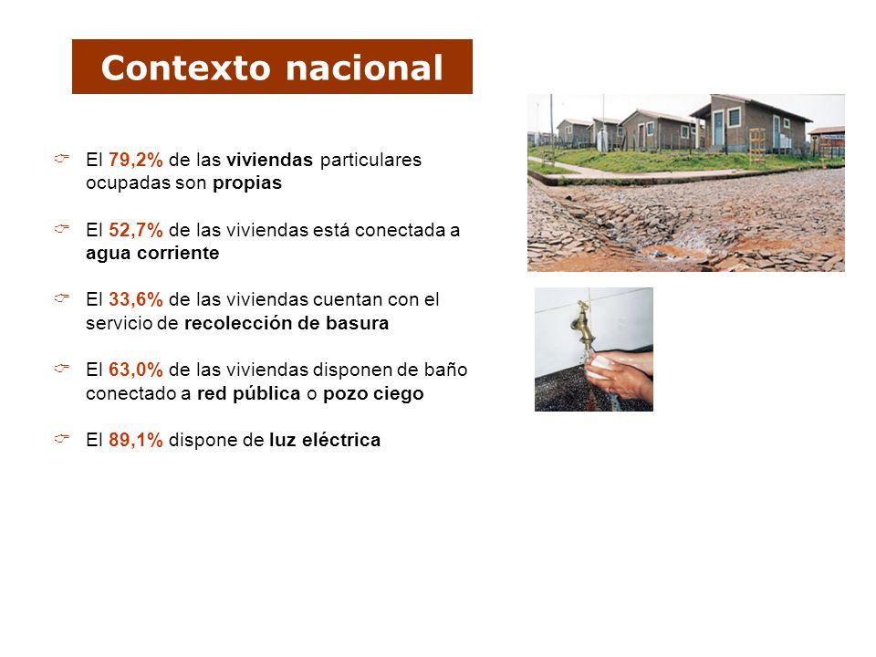 Contexto nacional El 79,2% de las viviendas particulares ocupadas son propias El 52,7% de las viviendas está conectada a agua corriente El 33,6% de la