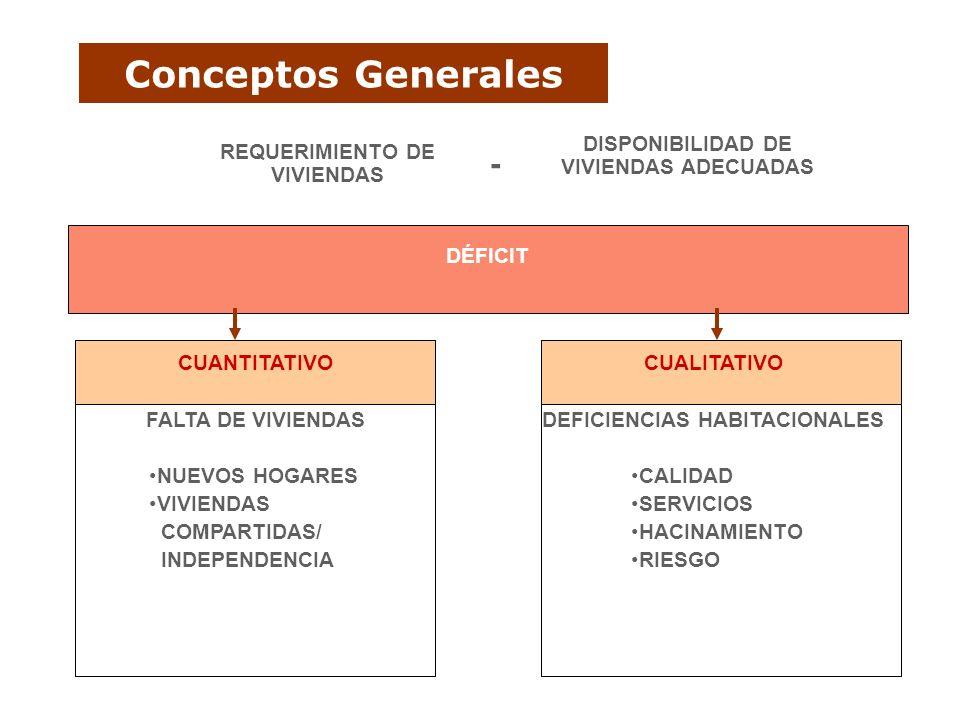 Conceptos Generales DISPONIBILIDAD DE VIVIENDAS ADECUADAS REQUERIMIENTO DE VIVIENDAS - DÉFICIT CUANTITATIVO FALTA DE VIVIENDAS NUEVOS HOGARES VIVIENDA