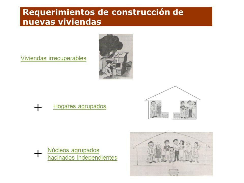Requerimientos de construcción de nuevas viviendas Viviendas irrecuperables Hogares agrupados Núcleos agrupados hacinados independientes + +