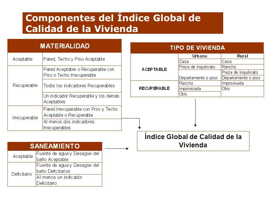 Componentes del Índice Global de Calidad de la Vivienda Índice Global de Calidad de la Vivienda