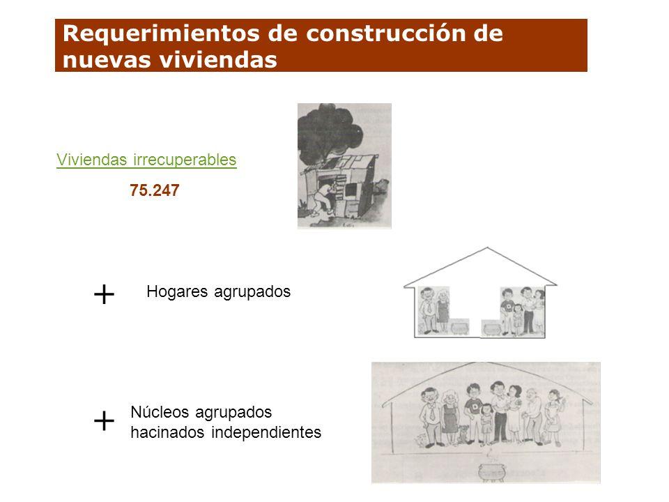 Requerimientos de construcción de nuevas viviendas Viviendas irrecuperables 75.247 Hogares agrupados Núcleos agrupados hacinados independientes + +