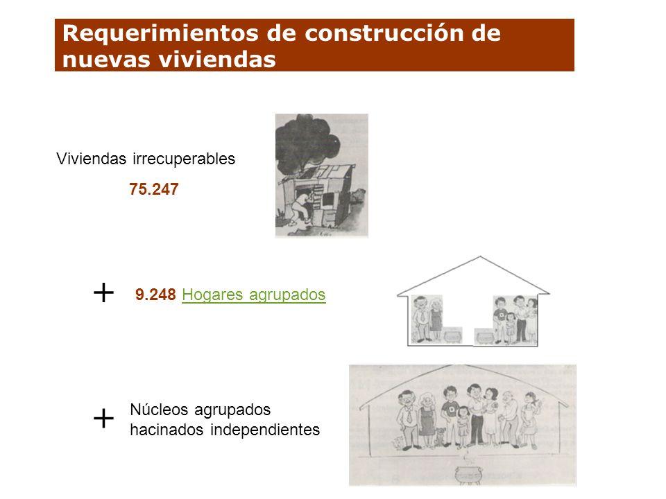 Requerimientos de construcción de nuevas viviendas Viviendas irrecuperables 75.247 Núcleos agrupados hacinados independientes + + 9.248 Hogares agrupa