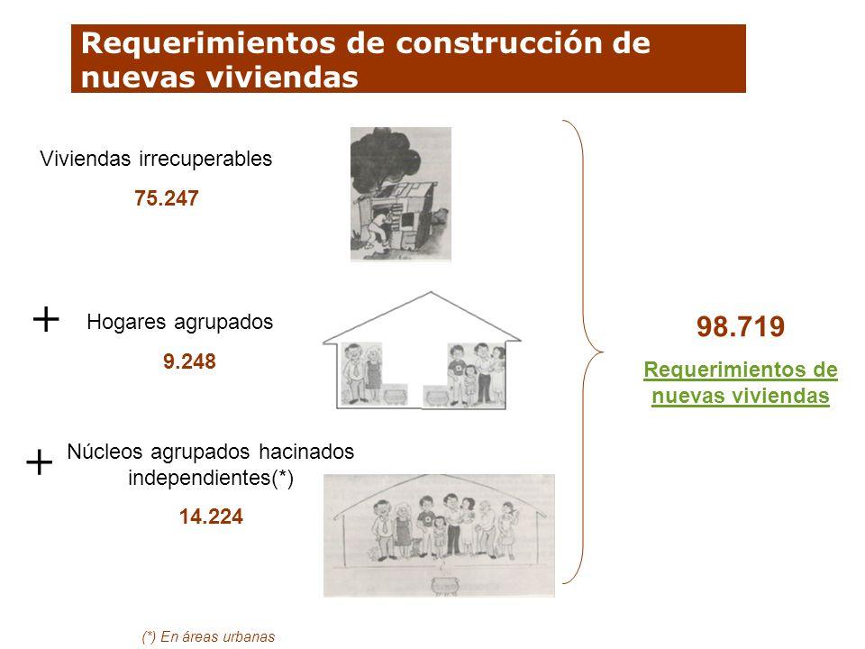 Requerimientos de construcción de nuevas viviendas Viviendas irrecuperables 75.247 Núcleos agrupados hacinados independientes(*) 14.224 + + Hogares ag