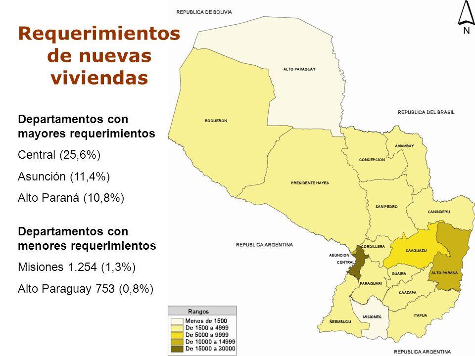 C O N A V I Departamentos con mayores requerimientos Central (25,6%) Asunción (11,4%) Alto Paraná (10,8%) Departamentos con menores requerimientos Mis