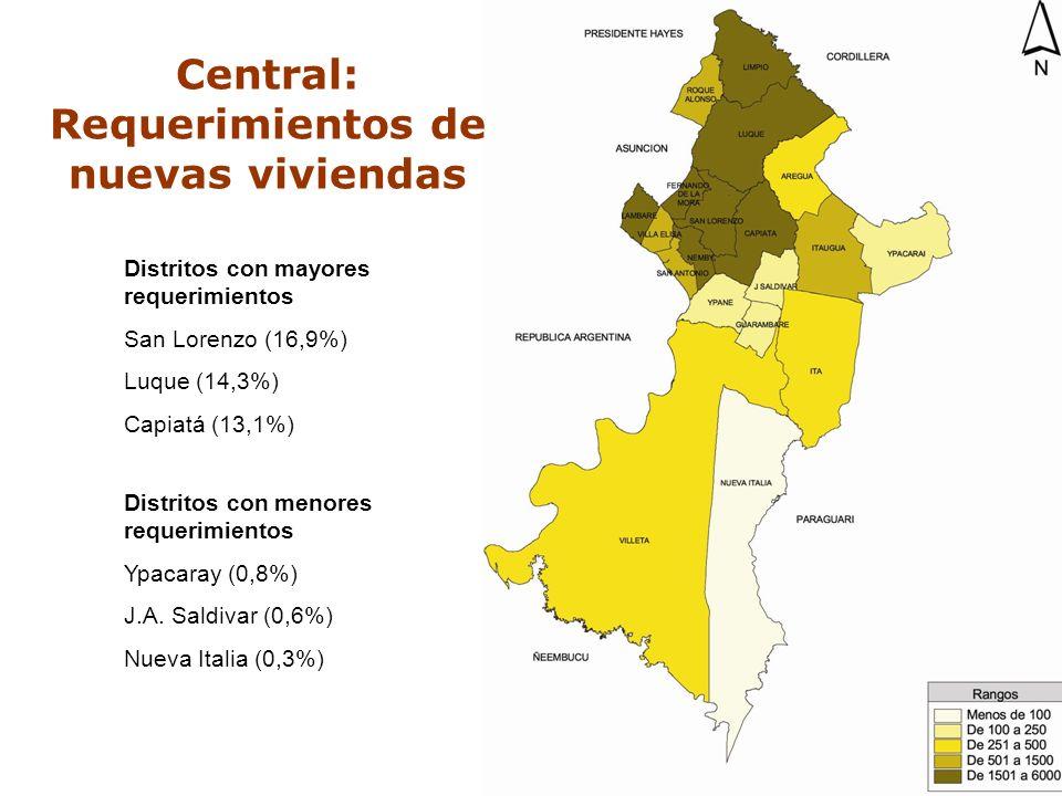 C O N A V I Distritos con mayores requerimientos San Lorenzo (16,9%) Luque (14,3%) Capiatá (13,1%) Distritos con menores requerimientos Ypacaray (0,8%