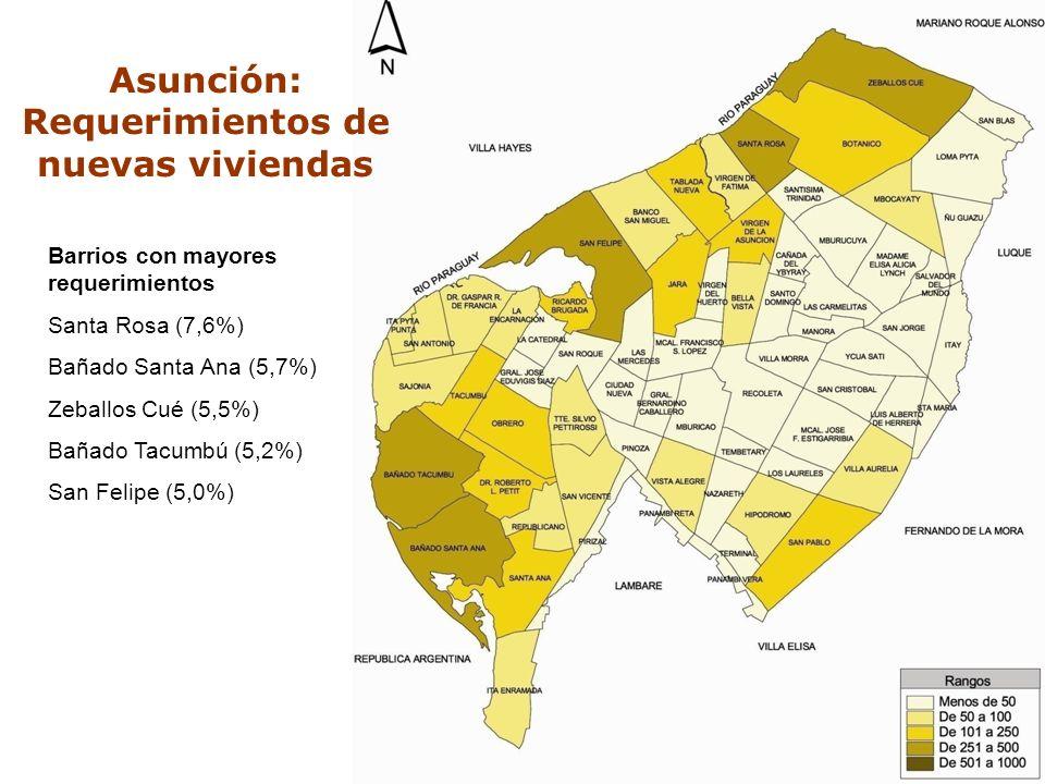 C O N A V I Barrios con mayores requerimientos Santa Rosa (7,6%) Bañado Santa Ana (5,7%) Zeballos Cué (5,5%) Bañado Tacumbú (5,2%) San Felipe (5,0%) A