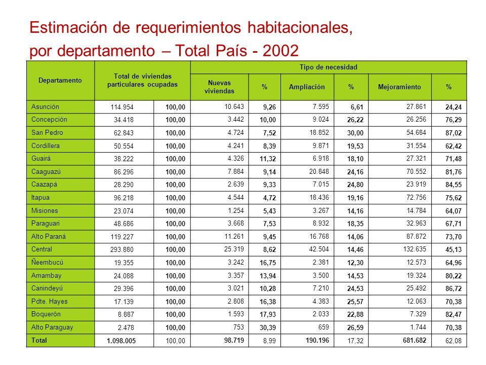 C O N A V I Departamento Total de viviendas particulares ocupadas Tipo de necesidad Nuevas viviendas %Ampliación%Mejoramiento% Asunción 114.954100,00