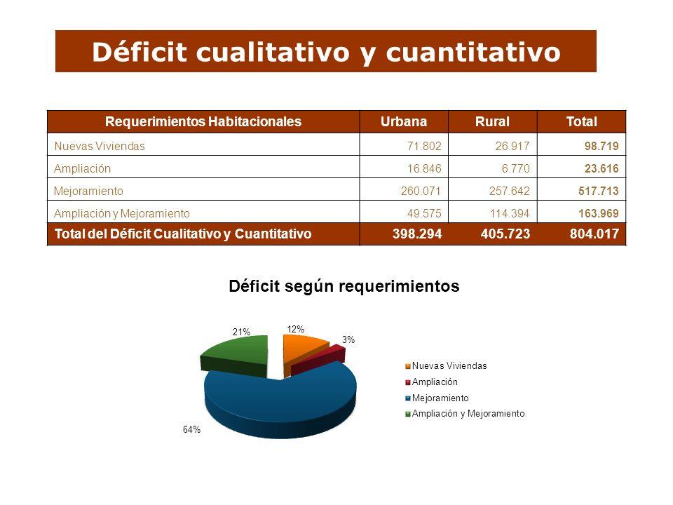 Déficit cualitativo y cuantitativo Requerimientos HabitacionalesUrbanaRuralTotal Nuevas Viviendas71.80226.91798.719 Ampliación16.8466.77023.616 Mejora
