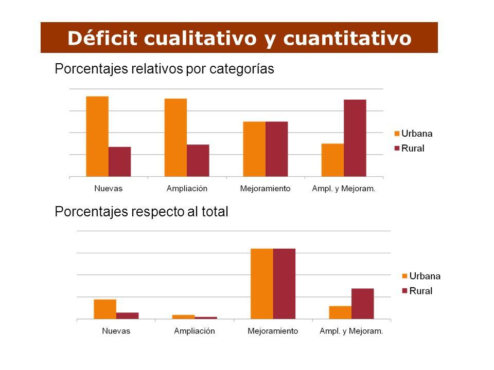 Déficit cualitativo y cuantitativo Porcentajes relativos por categorías Porcentajes respecto al total
