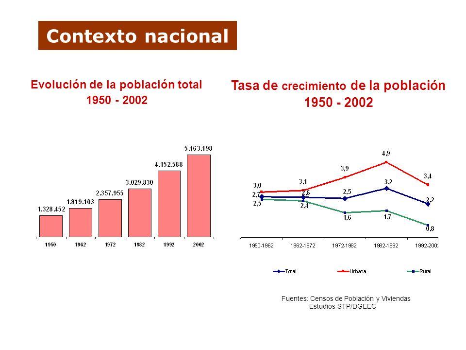 Contexto nacional Evolución de la población total 1950 - 2002 Tasa de crecimiento de la población 1950 - 2002 Fuentes: Censos de Población y Viviendas